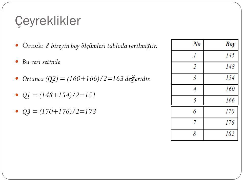 Çeyreklikler Örnek: 8 bireyin boy ölçümleri tabloda verilmi ş tir. Bu veri setinde Ortanca (Q2) = (160+166)/2=163 de ğ eridir. Q1 = (148+154)/2=151 Q3