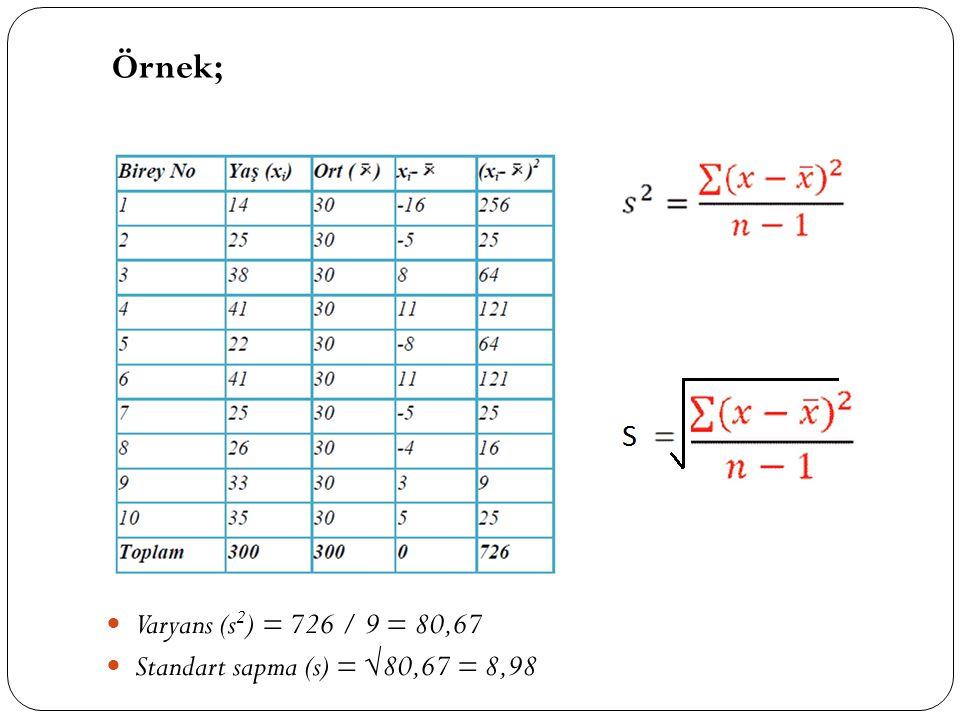 Varyans (s 2 ) = 726 / 9 = 80,67 Standart sapma (s) = √80,67 = 8,98 Örnek;