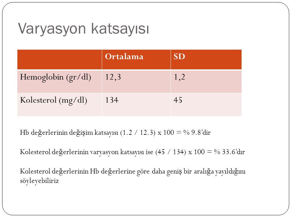 Varyasyon katsayısı OrtalamaSD Hemoglobin (gr/dl)12,31,2 Kolesterol (mg/dl)13445 Hb de ğ erlerinin de ğ i ş im katsayısı (1.2 / 12.3) x 100 = % 9.8'di