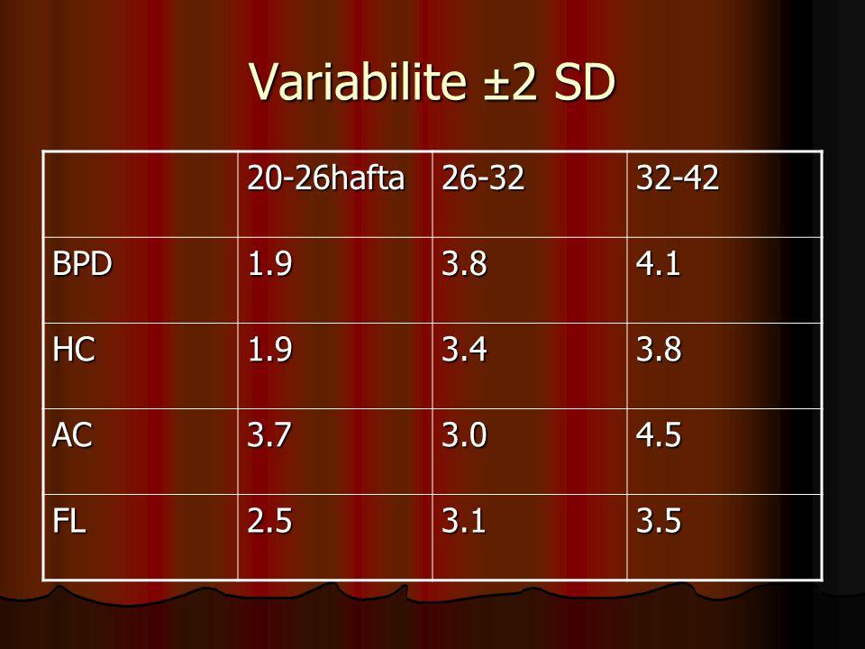 Variabilite ±2 SD 20-26hafta26-3232-42 BPD1.93.84.1 HC1.93.43.8 AC3.73.04.5 FL2.53.13.5