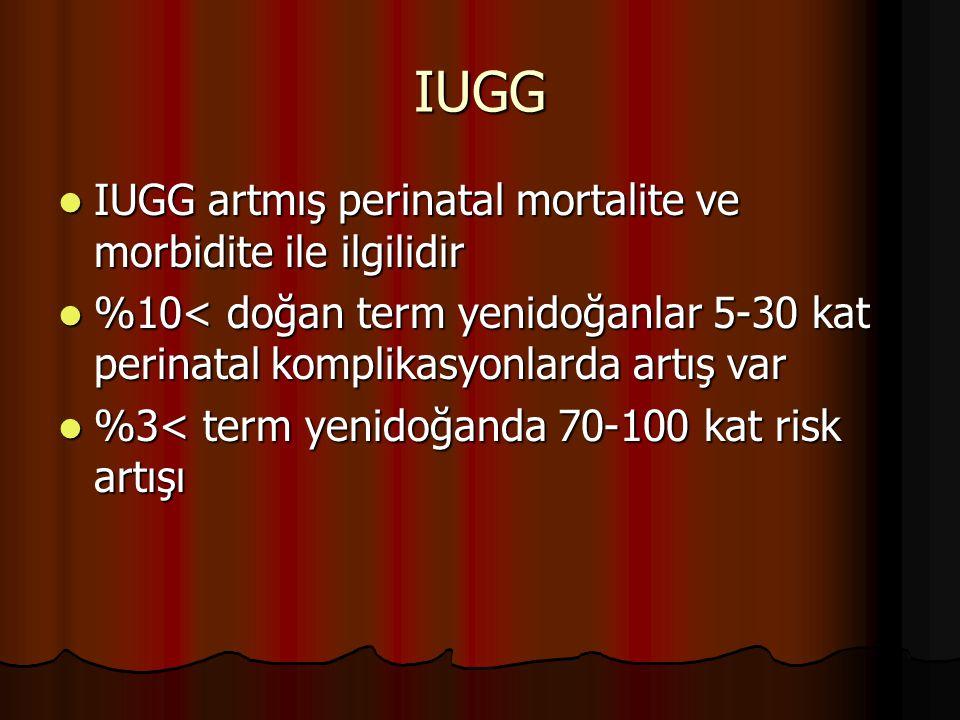 IUGG IUGG artmış perinatal mortalite ve morbidite ile ilgilidir IUGG artmış perinatal mortalite ve morbidite ile ilgilidir %10< doğan term yenidoğanla