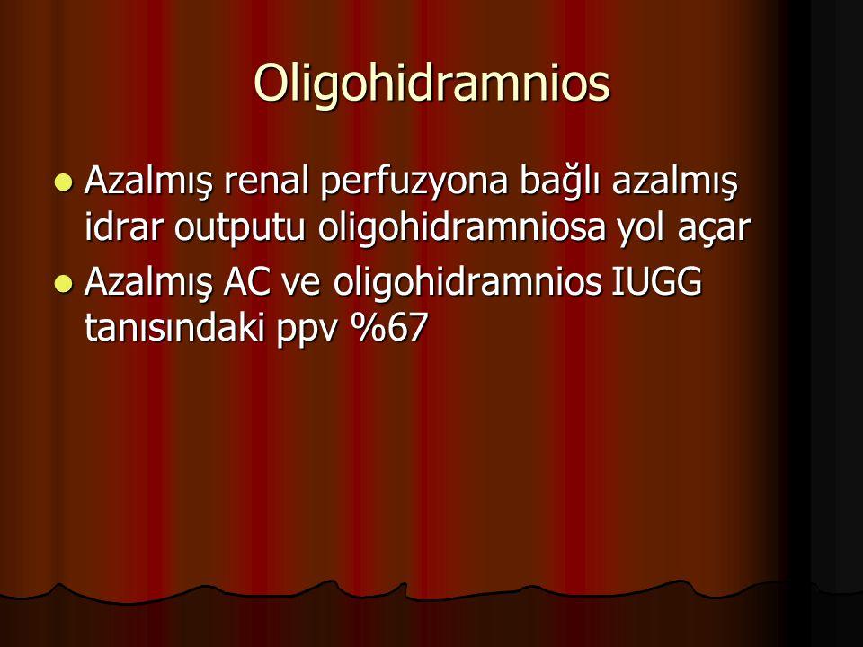 Oligohidramnios Azalmış renal perfuzyona bağlı azalmış idrar outputu oligohidramniosa yol açar Azalmış renal perfuzyona bağlı azalmış idrar outputu ol