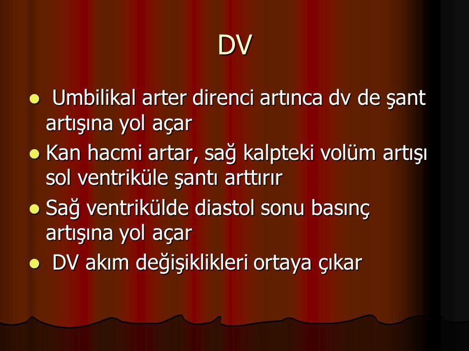 DV Umbilikal arter direnci artınca dv de şant artışına yol açar Umbilikal arter direnci artınca dv de şant artışına yol açar Kan hacmi artar, sağ kalp