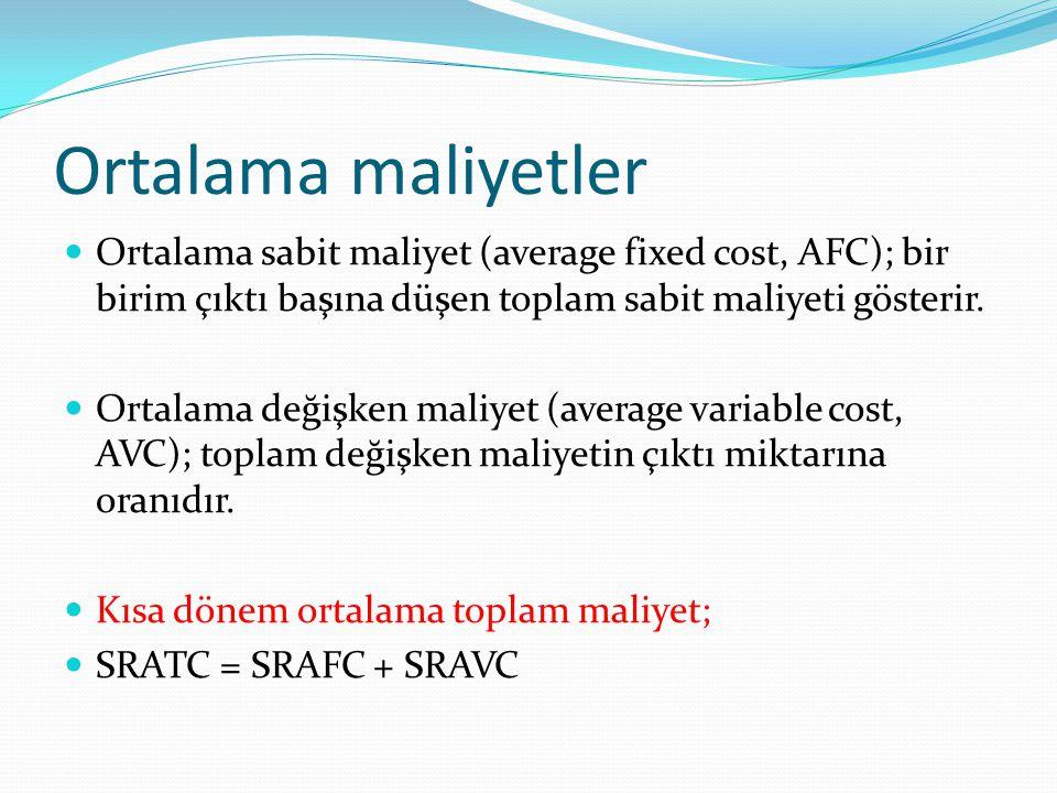 Ortalama maliyetler Ortalama sabit maliyet (average fixed cost, AFC); bir birim çıktı başına düşen toplam sabit maliyeti gösterir.