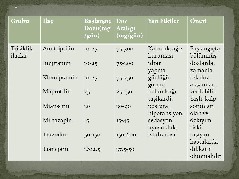 GrubuİlaçBaşlangıç Dozu(mg /gün) Doz Aralığı (mg/gün) Yan EtkilerÖneri Trisiklik ilaçlar Amitriptilin İmipramin Klomipramin Maprotilin Mianserin Mirtazapin Trazodon Tianeptin 10-25 25 30 15 50-150 3X12.5 75-300 75-250 25-150 30-90 15-45 150-600 37.5-50 Kabızlık, ağız kuruması, idrar yapma güçlüğü, görme bulanıklığı, taşikardi, postural hipotansiyon, sedasyon, uyuşukluk, iştah artışı Başlangıçta bölünmüş dozlarda, zamanla tek doz akşamları verilebilir.