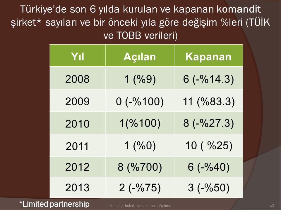 YılAçılanKapanan 200816 (%77.8)88 (-%25.4) 200910 (-%37,5)102 (%15.9) 2010 12 (%20)147 (%44.1) 2011 25 (%108.3)146 (-%0.7) 201256 (%124)132 (-%9.5) 20