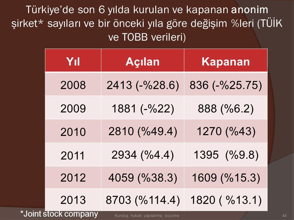 YılAçılanKapanan 20081 (%9)6 (-%14.3) 20090 (-%100)11 (%83.3) 2010 1(%100)8 (-%27.3) 2011 1 (%0)10 ( %25) 20128 (%700)6 (-%40) 20132 (-%75)3 (-%50) Tü