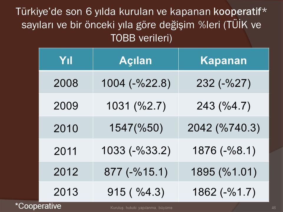 YılAçılanKapanan 200845569 (-%10.05)8416 (%0.4) 200941550 (-%8.8)9151 (%8.7) 2010 47601 (%14.6)9975 (%9) 2011 50449 (%6)11544 (%15.7) 201234764 (-%31.
