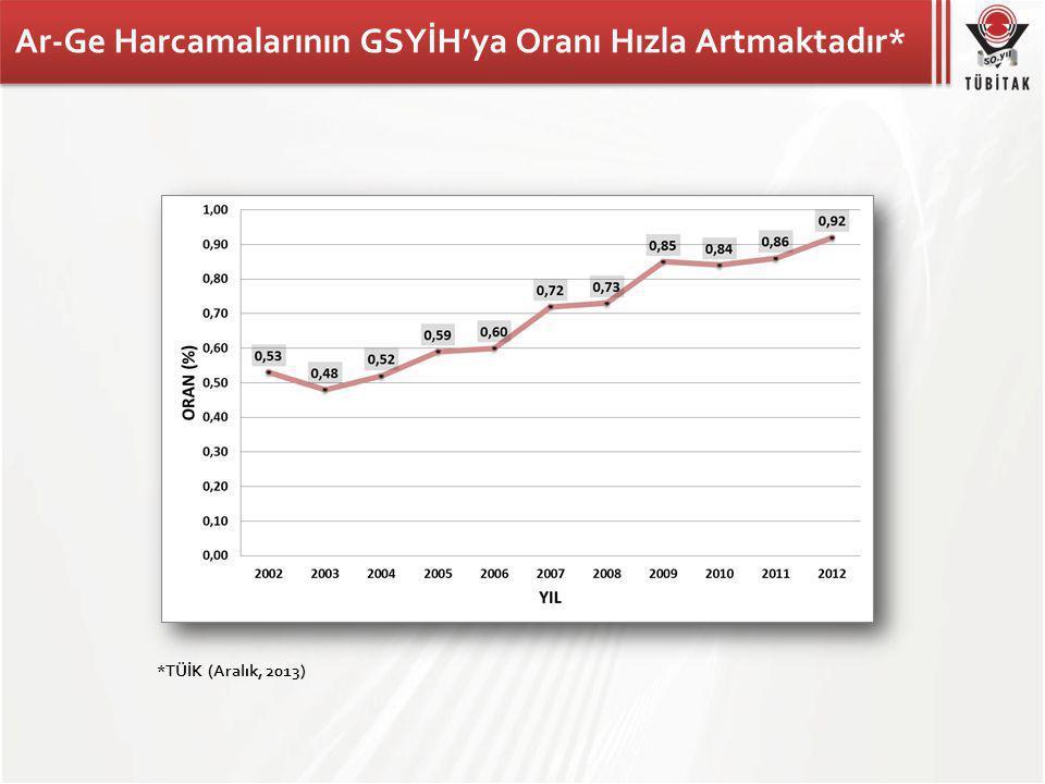 Ar-Ge Harcamalarının GSYİH'ya Oranı Hızla Artmaktadır* *TÜİK (Aralık, 2013)