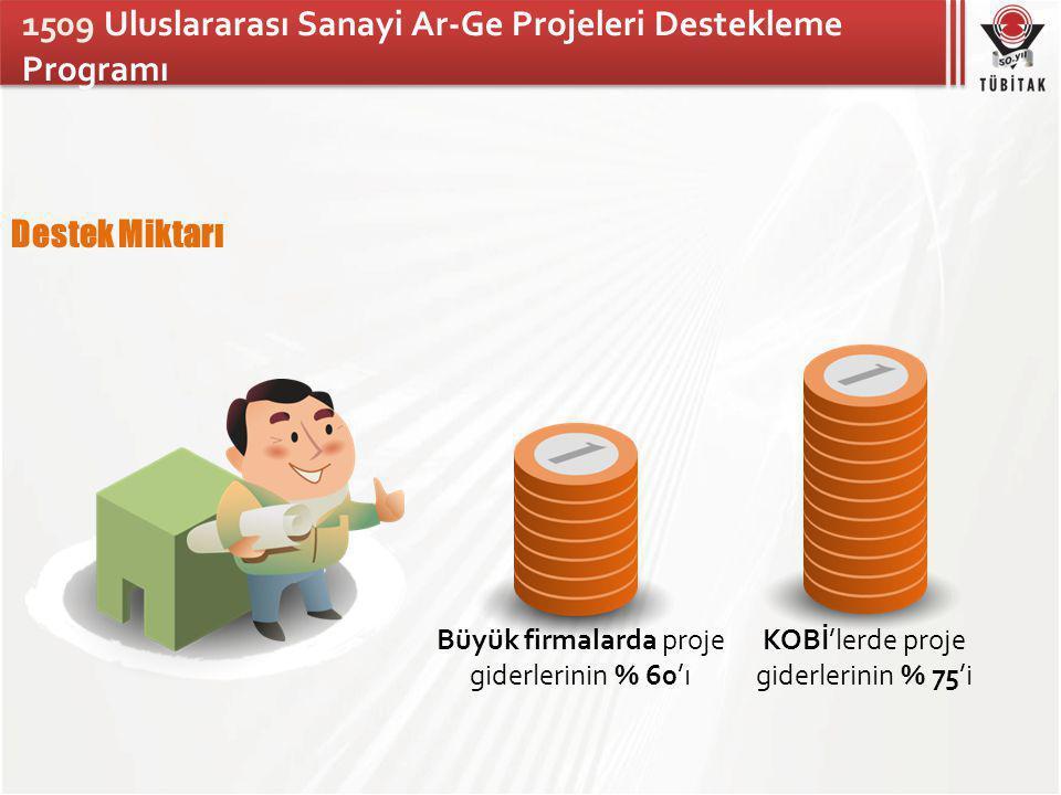 Destek Miktarı Büyük firmalarda proje giderlerinin % 60'ı KOBİ'lerde proje giderlerinin % 75'i 1509 Uluslararası Sanayi Ar-Ge Projeleri Destekleme Programı