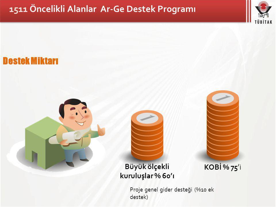 1511 Öncelikli Alanlar Ar-Ge Destek Programı Destek Miktarı Büyük ölçekli kuruluşlar % 60'ı KOBİ % 75'i Proje genel gider desteği (%10 ek destek)