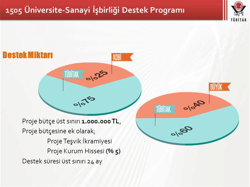 1505 Üniversite-Sanayi İşbirliği Destek Programı Destek Miktarı Proje bütçe üst sınırı 1.000.000 TL, Proje bütçesine ek olarak; Proje Teşvik İkramiyesi Proje Kurum Hissesi (% 5) Destek süresi üst sınırı 24 ay