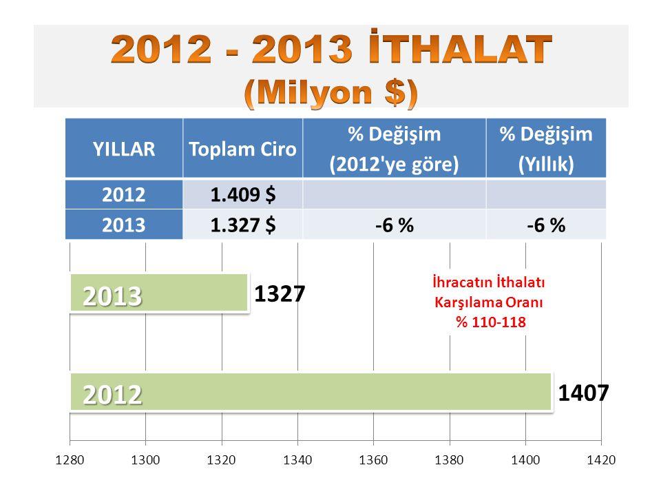 YILLARToplam Ciro % Değişim (2012'ye göre) % Değişim (Yıllık) 20121.409 $ 20131.327 $-6 % İhracatın İthalatı Karşılama Oranı % 110-118