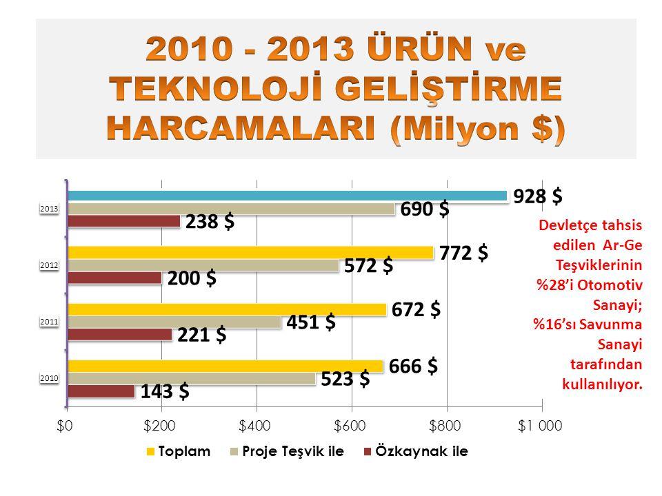 Devletçe tahsis edilen Ar-Ge Teşviklerinin %28'i Otomotiv Sanayi; %16'sı Savunma Sanayi tarafından kullanılıyor.