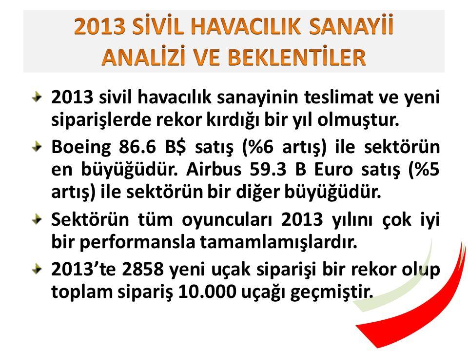 2013 sivil havacılık sanayinin teslimat ve yeni siparişlerde rekor kırdığı bir yıl olmuştur.