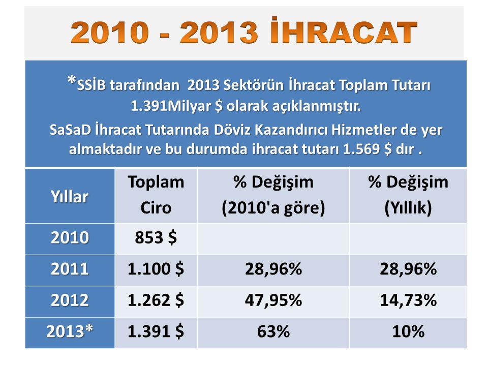 * SSİB tarafından 2013 Sektörün İhracat Toplam Tutarı 1.391Milyar $ olarak açıklanmıştır. * SSİB tarafından 2013 Sektörün İhracat Toplam Tutarı 1.391M