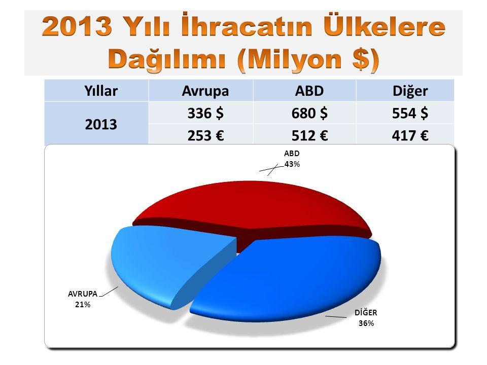 YıllarAvrupaABDDiğer 2013 336 $680 $554 $ 253 €512 €417 €