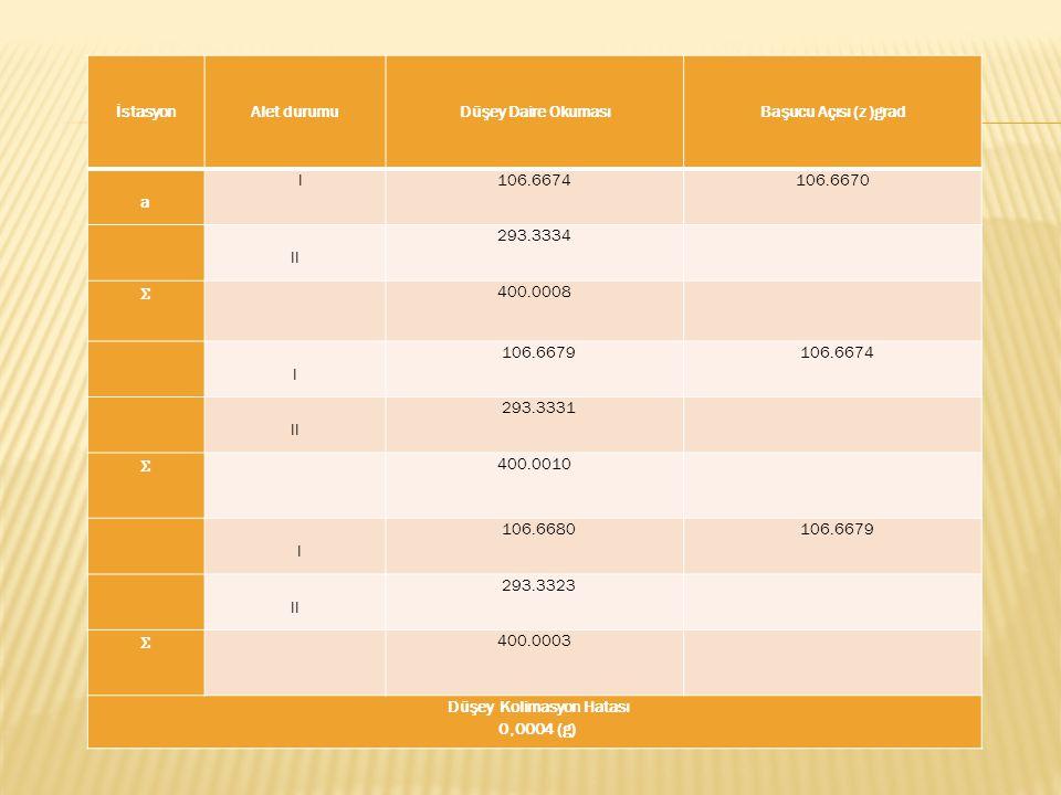 İstasyon Alet durumu Düşey Daire Okuması Başucu Açısı (z )grad a I106.6674106.6670 II 293.3334 Ʃ 400.0008 I 106.6679106.6674 II 293.3331 Ʃ 400.0010 I