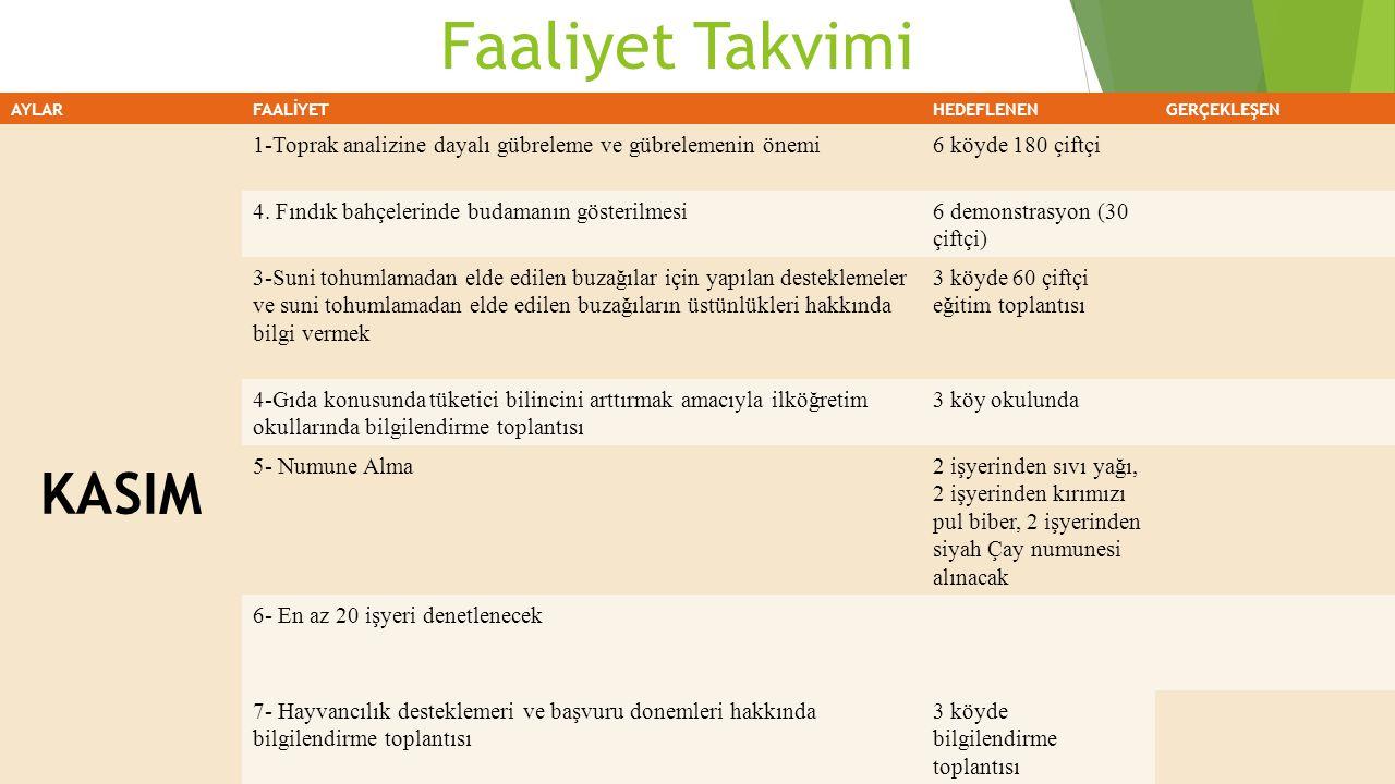 Faaliyet Takvimi AYLARFAALİYETHEDEFLENENGERÇEKLEŞEN KASIM 1-Toprak analizine dayalı gübreleme ve gübrelemenin önemi6 köyde 180 çiftçi 4. Fındık bahçel