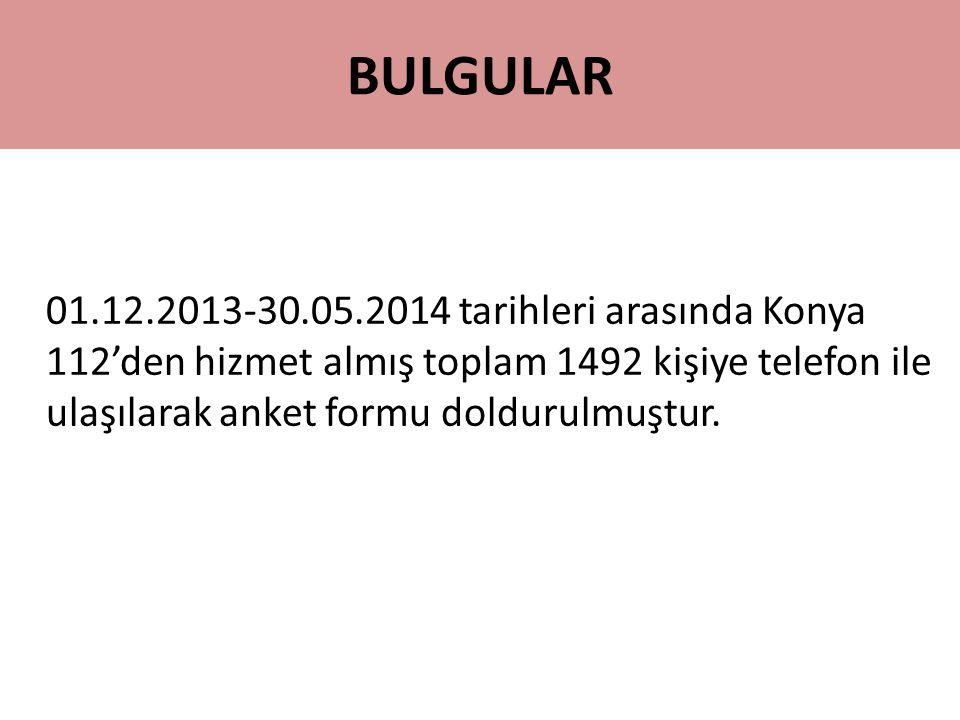 BULGULAR 01.12.2013-30.05.2014 tarihleri arasında Konya 112'den hizmet almış toplam 1492 kişiye telefon ile ulaşılarak anket formu doldurulmuştur.