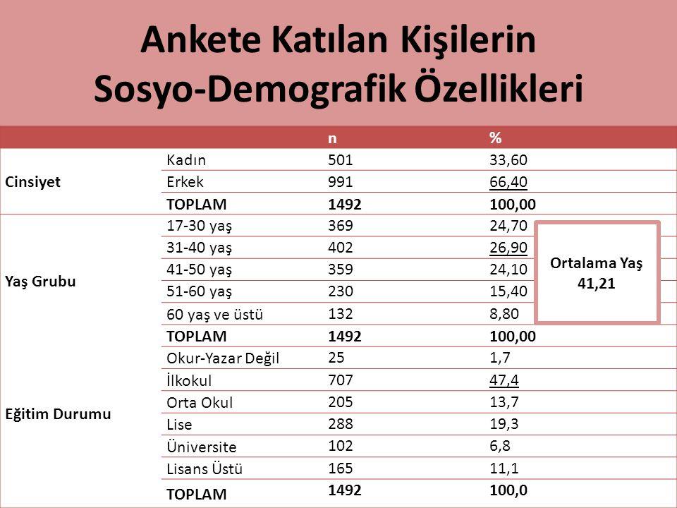 Ankete Katılan Kişilerin Sosyo-Demografik Özellikleri n% Cinsiyet Kadın50133,60 Erkek99166,40 TOPLAM1492100,00 Yaş Grubu 17-30 yaş36924,70 31-40 yaş40