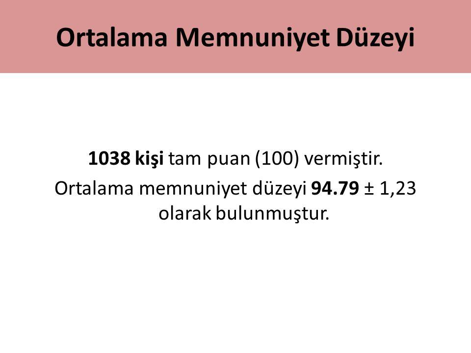 Ortalama Memnuniyet Düzeyi 1038 kişi tam puan (100) vermiştir. Ortalama memnuniyet düzeyi 94.79 ± 1,23 olarak bulunmuştur.