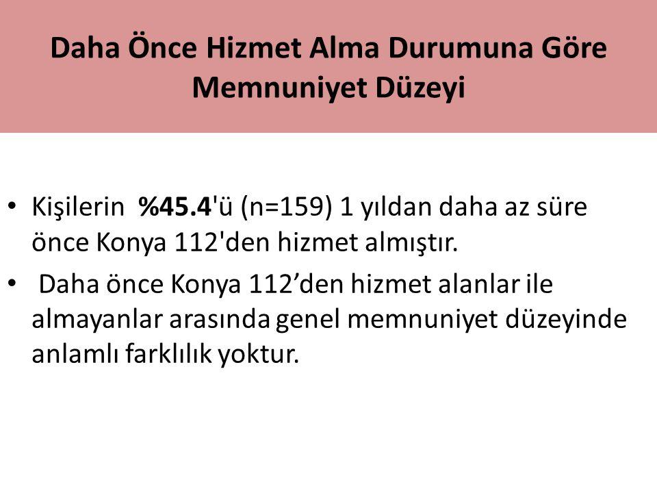 Daha Önce Hizmet Alma Durumuna Göre Memnuniyet Düzeyi Kişilerin %45.4'ü (n=159) 1 yıldan daha az süre önce Konya 112'den hizmet almıştır. Daha önce Ko