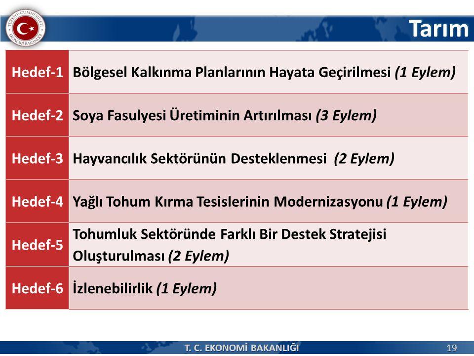 Tarım 19 Hedef-1 Bölgesel Kalkınma Planlarının Hayata Geçirilmesi (1 Eylem) Hedef-2Soya Fasulyesi Üretiminin Artırılması (3 Eylem) Hedef-3Hayvancılık