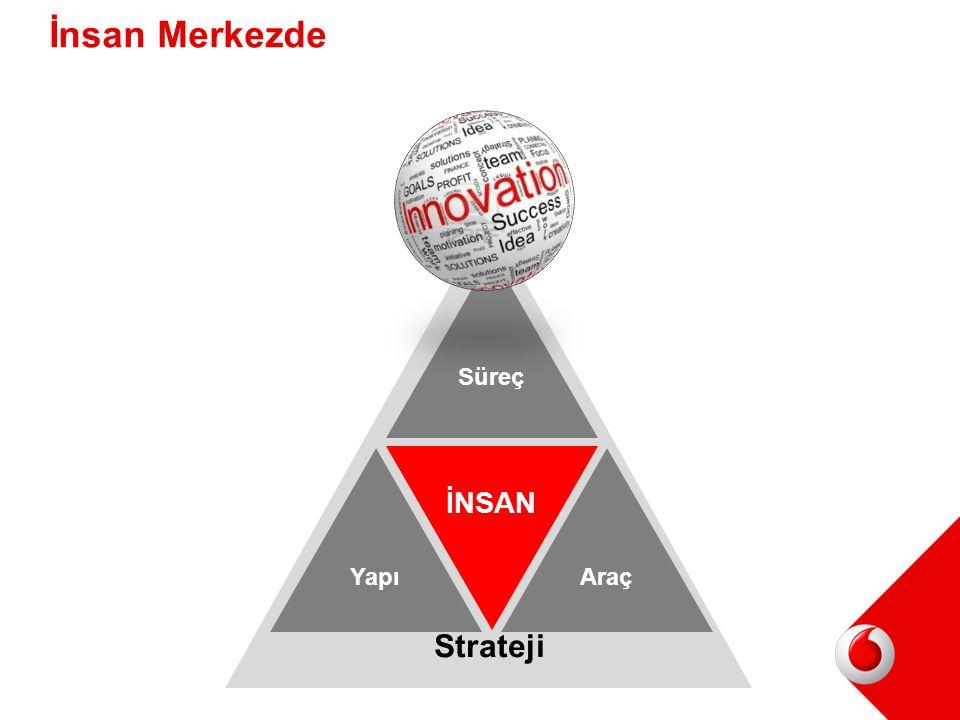 YapıAraç İNSAN Süreç Strateji İnsan Merkezde