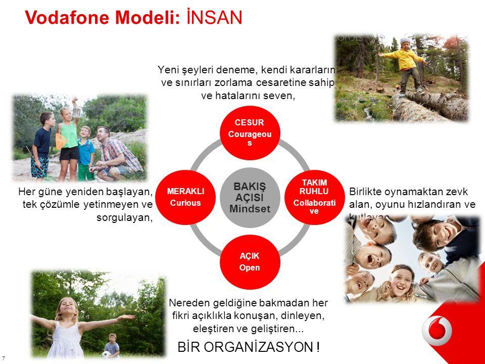 7 BAKIŞ AÇISI Mindset CESUR Courageou s TAKIM RUHLU Collaborati ve AÇIK Open MERAKLI Curious Vodafone Modeli: İNSAN BİR ORGANİZASYON .