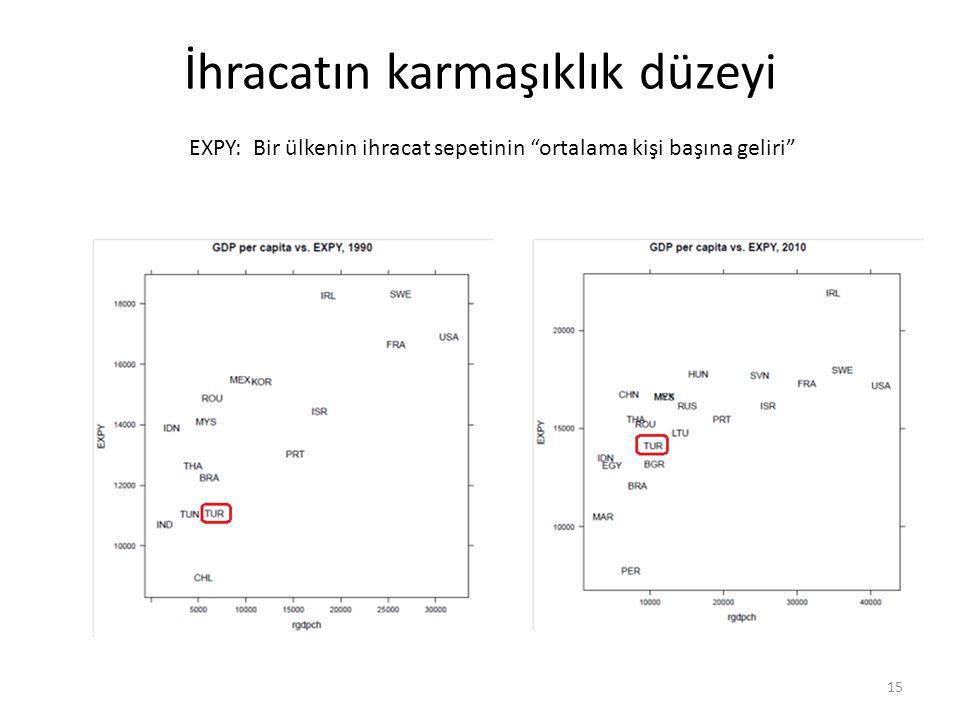 İhracatın karmaşıklık düzeyi 15 EXPY: Bir ülkenin ihracat sepetinin ortalama kişi başına geliri
