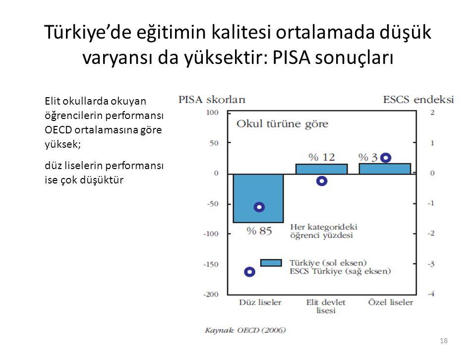 Türkiye'de eğitimin kalitesi ortalamada düşük varyansı da yüksektir: PISA sonuçları 18 Elit okullarda okuyan öğrencilerin performansı OECD ortalamasına göre yüksek; düz liselerin performansı ise çok düşüktür