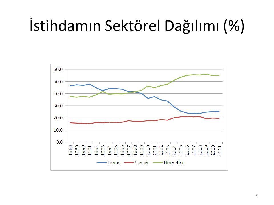 İstihdamın Sektörel Dağılımı (%) 6
