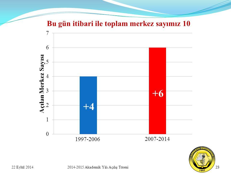 23 1997-2006 2007-2014 +4 +6 Bu gün itibari ile toplam merkez sayımız 10 22 Eylül 20142014-2015 Akademik Yılı Açılış Töreni