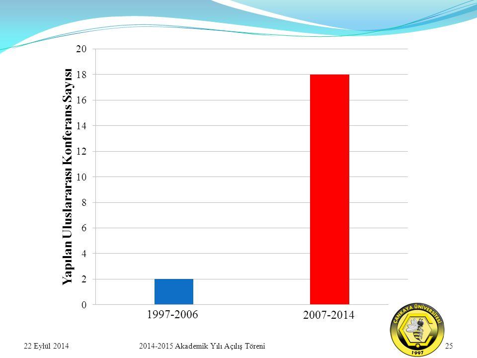2522 Eylül 20142014-2015 Akademik Yılı Açılış Töreni 1997-2006 2007-2014