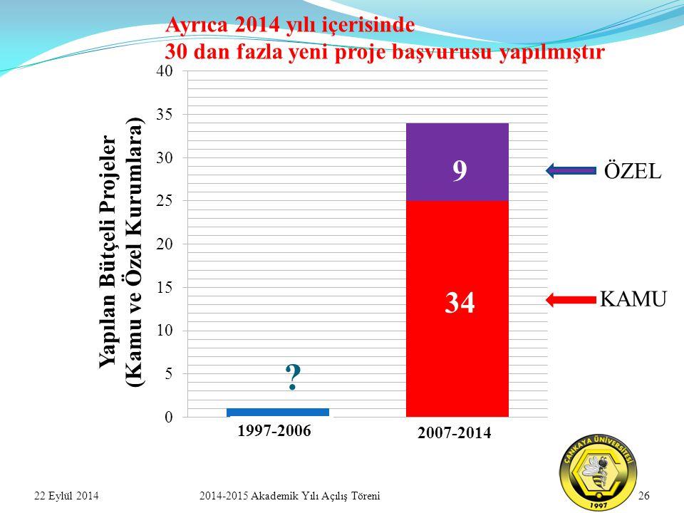2622 Eylül 20142014-2015 Akademik Yılı Açılış Töreni 1997-2006 2007-2014 KAMU ÖZEL 9 34 Ayrıca 2014 yılı içerisinde 30 dan fazla yeni proje başvurusu yapılmıştır