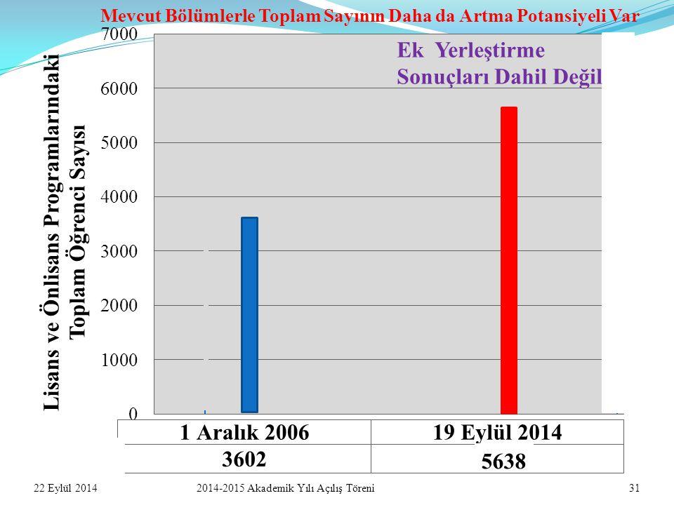 22 Eylül 20142014-2015 Akademik Yılı Açılış Töreni31 Ek Yerleştirme Sonuçları Dahil Değil 5638 Mevcut Bölümlerle Toplam Sayının Daha da Artma Potansiyeli Var