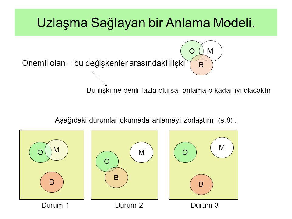 Önemli olan = bu değişkenler arasındaki ilişki Uzlaşma Sağlayan bir Anlama Modeli. Bu ilişki ne denli fazla olursa, anlama o kadar iyi olacaktır O M B