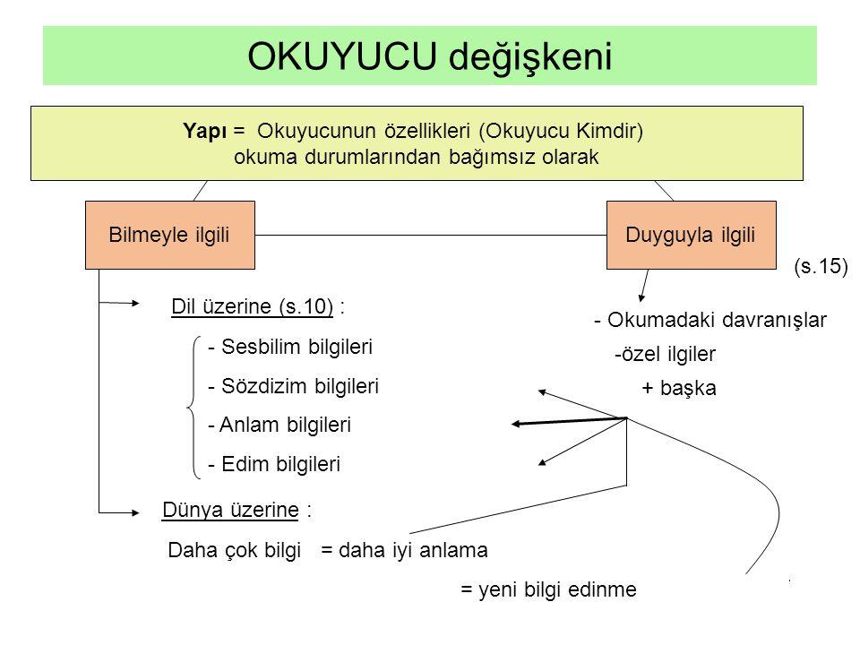 Yapı = Okuyucunun özellikleri (Okuyucu Kimdir) okuma durumlarından bağımsız olarak Bilmeyle ilgili OKUYUCU değişkeni Duyguyla ilgili Dil üzerine (s.10