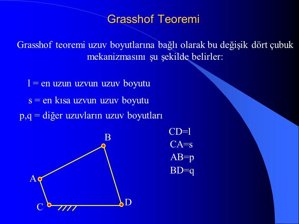 Grasshof Teoremi C A B D Grasshof teoremi uzuv boyutlarına bağlı olarak bu değişik dört çubuk mekanizmasını şu şekilde belirler: l = en uzun uzvun uzu