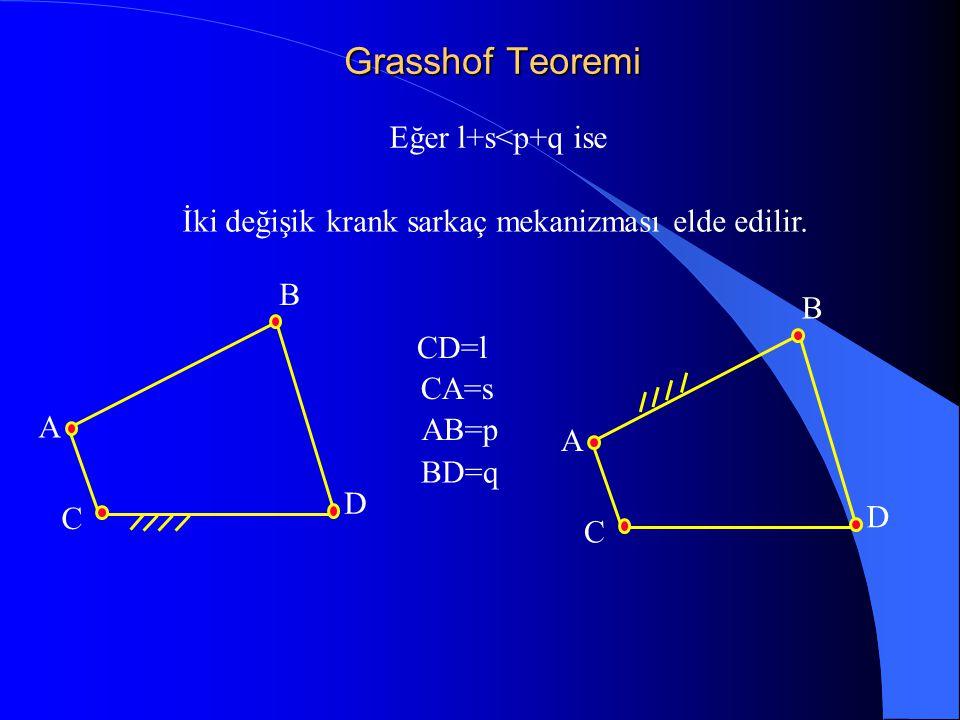 Grasshof Teoremi C A B D Eğer l+s<p+q ise CD=l CA=s AB=p BD=q İki değişik krank sarkaç mekanizması elde edilir. C A B D