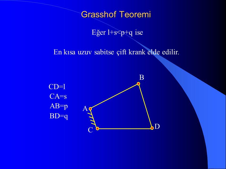 Grasshof Teoremi Eğer l+s<p+q ise CD=l CA=s AB=p BD=q En kısa uzuv sabitse çift krank elde edilir. C A B D
