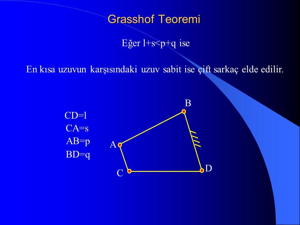 Grasshof Teoremi Eğer l+s<p+q ise CD=l CA=s AB=p BD=q En kısa uzuvun karşısındaki uzuv sabit ise çift sarkaç elde edilir. C A B D