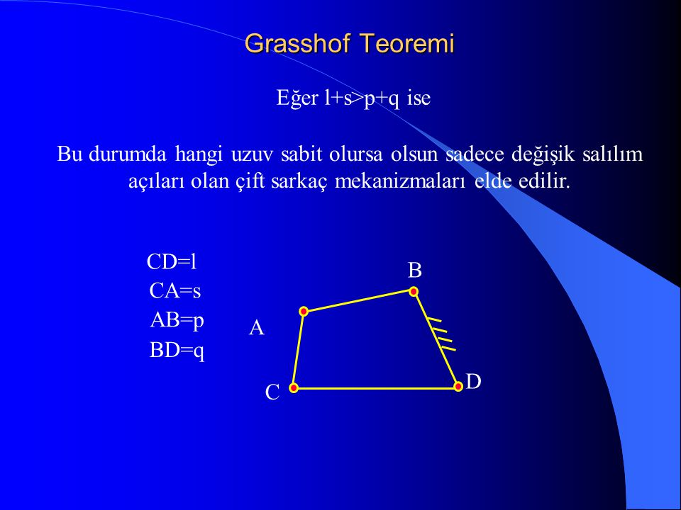 Grasshof Teoremi Eğer l+s>p+q ise CD=l CA=s AB=p BD=q Bu durumda hangi uzuv sabit olursa olsun sadece değişik salılım açıları olan çift sarkaç mekaniz