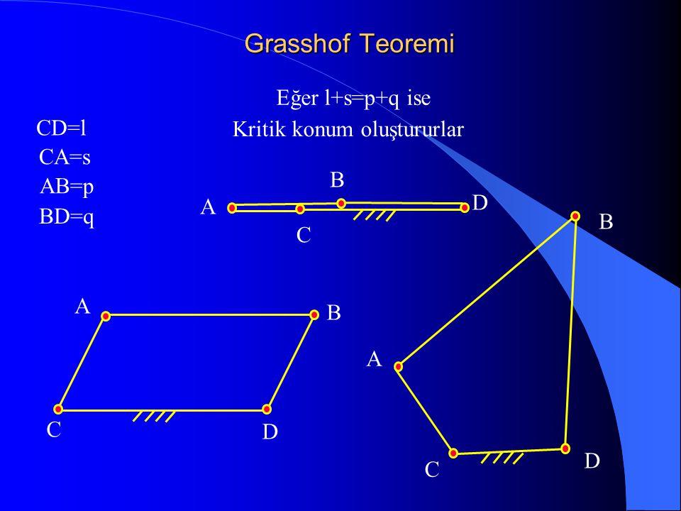 Grasshof Teoremi Eğer l+s=p+q ise CD=l CA=s AB=p BD=q Kritik konum oluştururlar C A B D C D A B C D B A