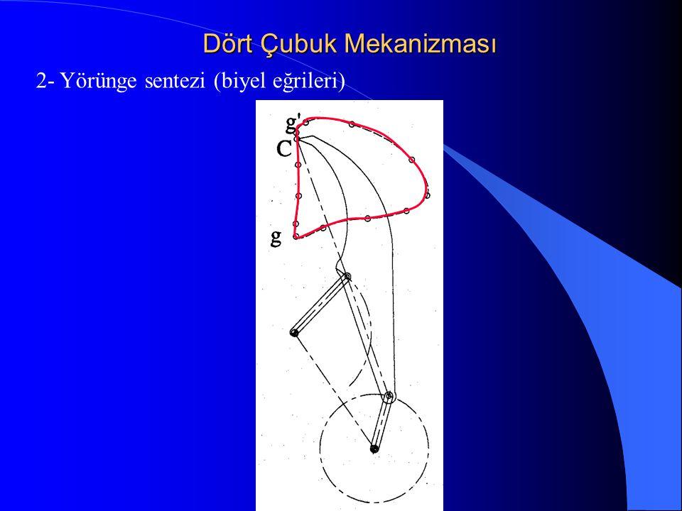 Dört Çubuk Mekanizması 2- Yörünge sentezi (biyel eğrileri)