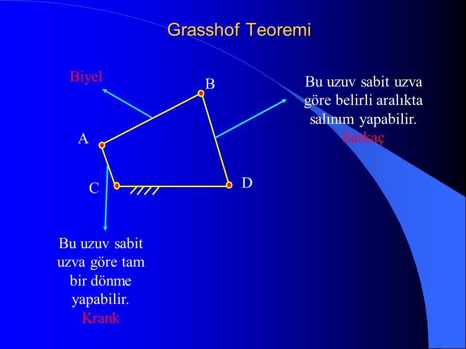 Grasshof Teoremi C A B D Bu uzuv sabit uzva göre tam bir dönme yapabilir. Krank Bu uzuv sabit uzva göre belirli aralıkta salınım yapabilir. Sarkaç Biy
