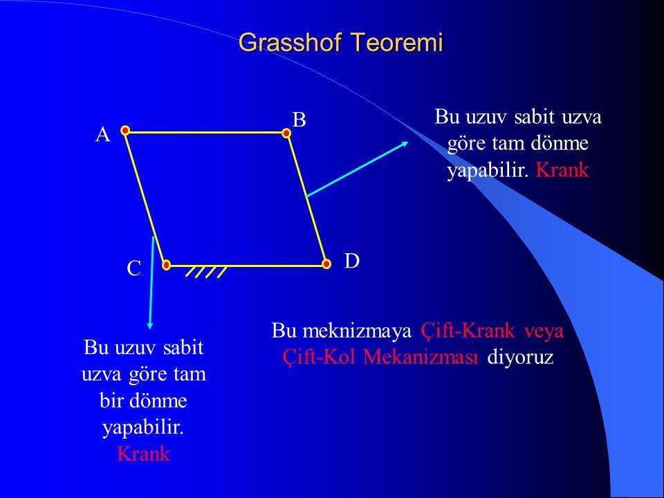 Grasshof Teoremi C A B D Bu uzuv sabit uzva göre tam bir dönme yapabilir. Krank Bu uzuv sabit uzva göre tam dönme yapabilir. Krank Bu meknizmaya Çift-