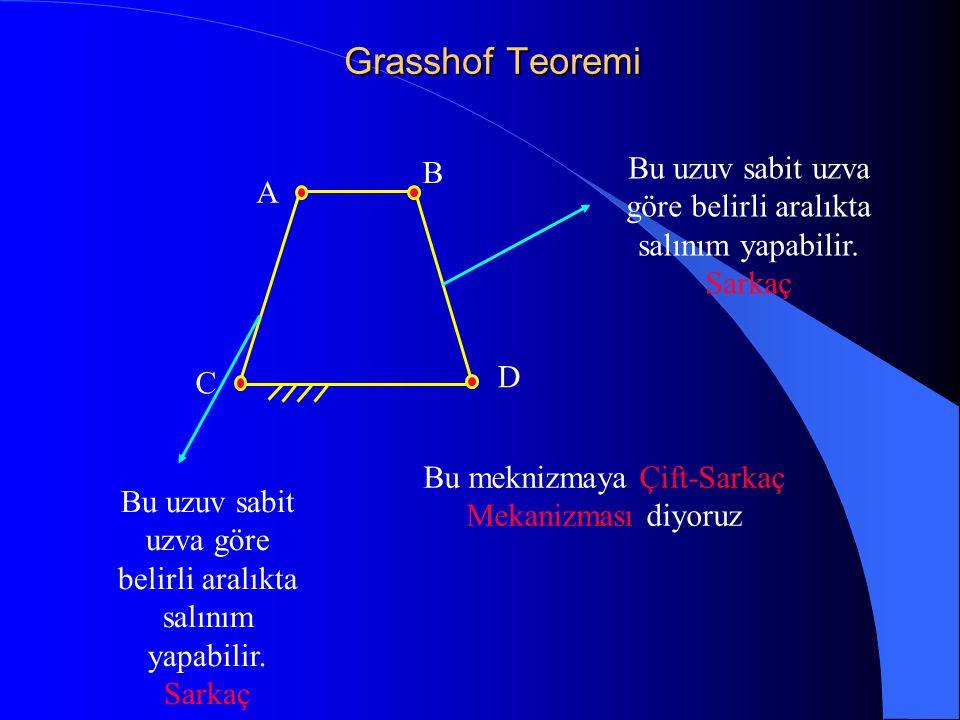 Grasshof Teoremi C A B D Bu uzuv sabit uzva göre belirli aralıkta salınım yapabilir. Sarkaç Bu meknizmaya Çift-Sarkaç Mekanizması diyoruz