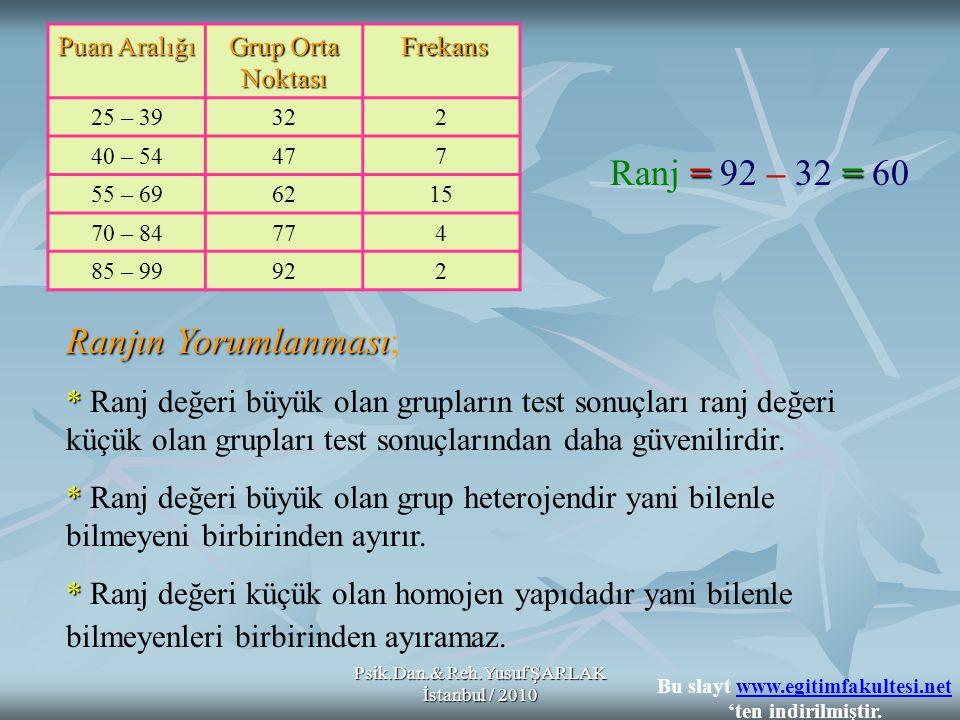 Psik.Dan.& Reh.Yusuf ŞARLAK İstanbul / 2010 Çeyrekler: 1.Q1 2.Q23.Q3 1.